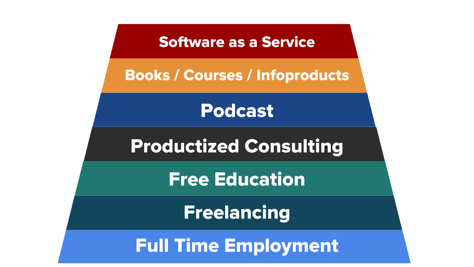 the freelance product spectrum